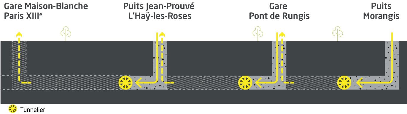 Parcours des 3 tunneliers servant au creusement du tunnel du prolongement de la ligne 14 jusqu'à Aéroport d'Orly.